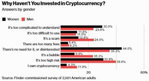 Finder research into crypto investment in US
