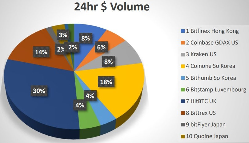 Largest exchanges by dollar volume