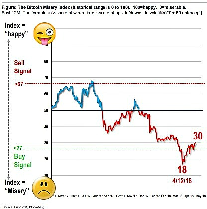 Fundstrat Bitcoin Misery Index
