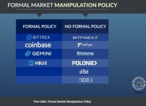 anti-cryptocurrency market manipulation policies