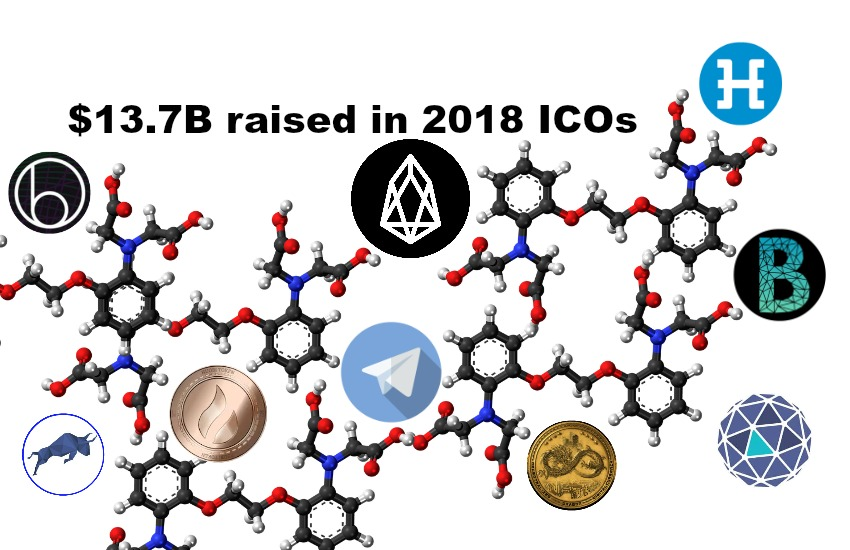 Biggest 2018 ICOs via PwC/CVA