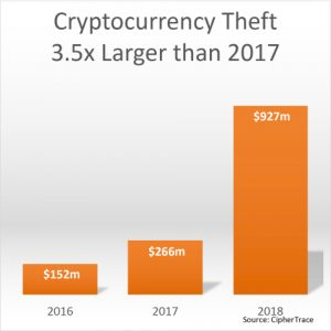 Cryptocurrency Theft 2018