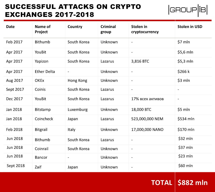 Cryptocurrency exchange attacks 2017-2018