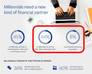 Millennial banking opinions