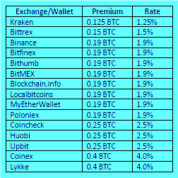 Exchanges volume ranking cryptocurrency